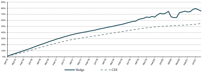 rentabilidade_hedge_08_21