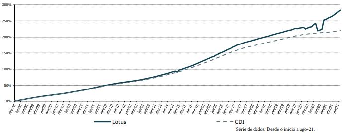 rentabilidade_lotus_08_21